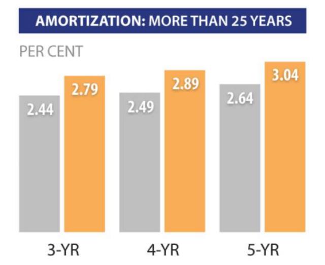 RBC固定贷款利率变化