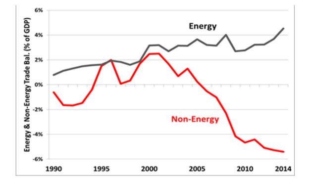 能源在贸易中的地位极为重要