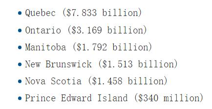 合格省收到的转移支付,多数来自阿省